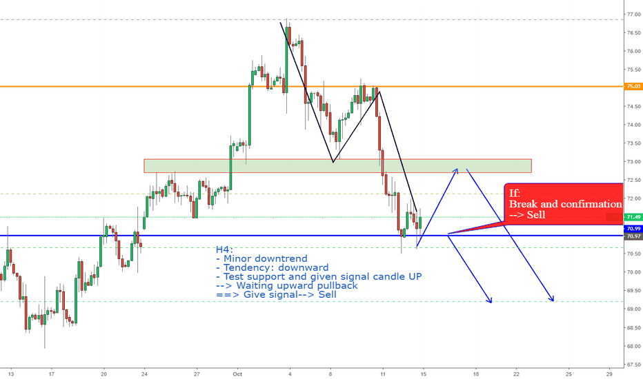 USOIL: USOIL, View next week: Downtrend on H4.