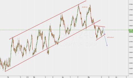 NZDUSD: NZD/USD short idea