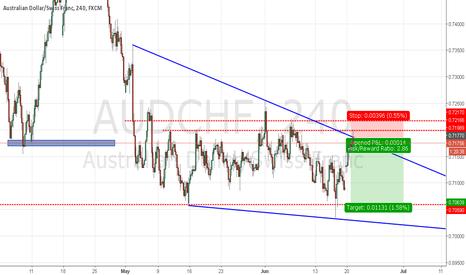 AUDCHF: audchf