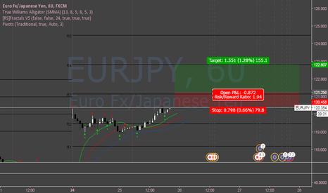 EURJPY: EURJPY Long (short-term)