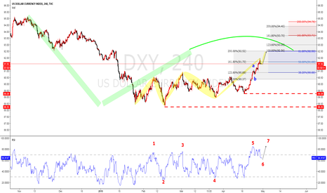 DXY: DXY a.b.c