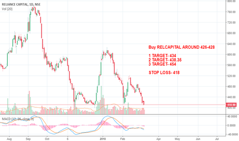 RELCAPITAL: RELCAPITAL BUY CALL