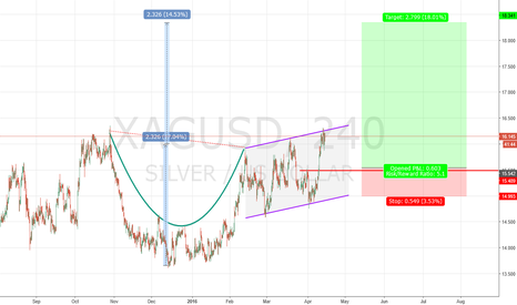 XAGUSD: long setup