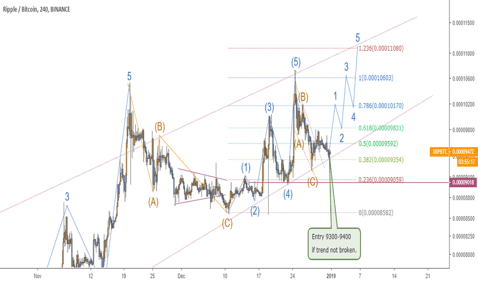 XRPBTC: XRPBTC BINANCE LONG SETUP.