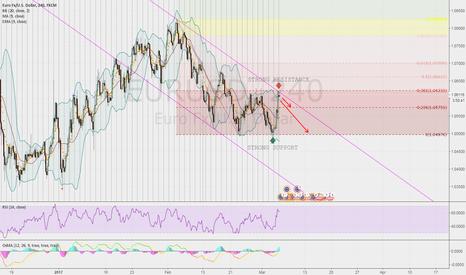 EURUSD: EURUSD potential Short strategy