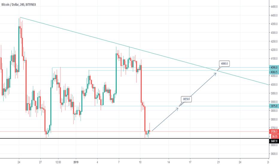 BTCUSD: BTCUSD Buy signal on Descending Triangle