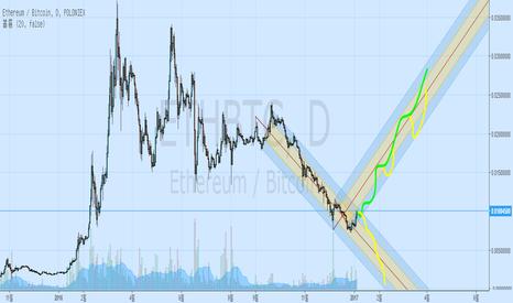ETHBTC: [번] ETH 이 100 € 로 가는 중임