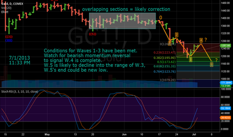 GC1!: Gold - Wave 4 nearing completion , Followed by retest of low