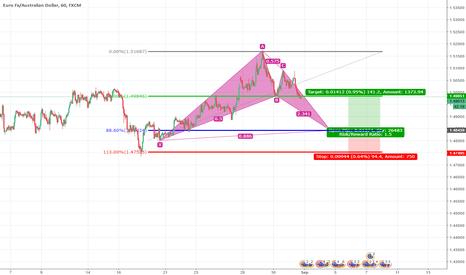 EURAUD: EUR/AUD Potential Bat Pattern