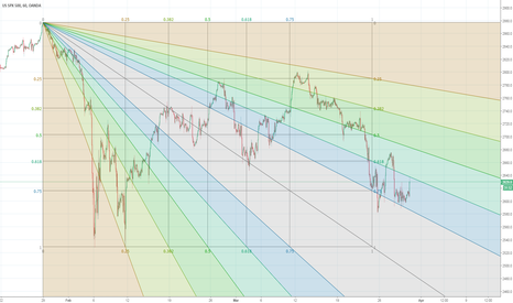 SPX500USD: Over simplified, this correction might actually be done