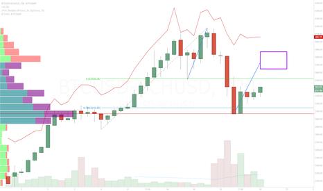 BTCUSD-BCHUSD: Bitcoin Spread