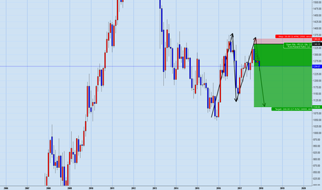 XAUUSD: Gold big M on Weekly/Monthly