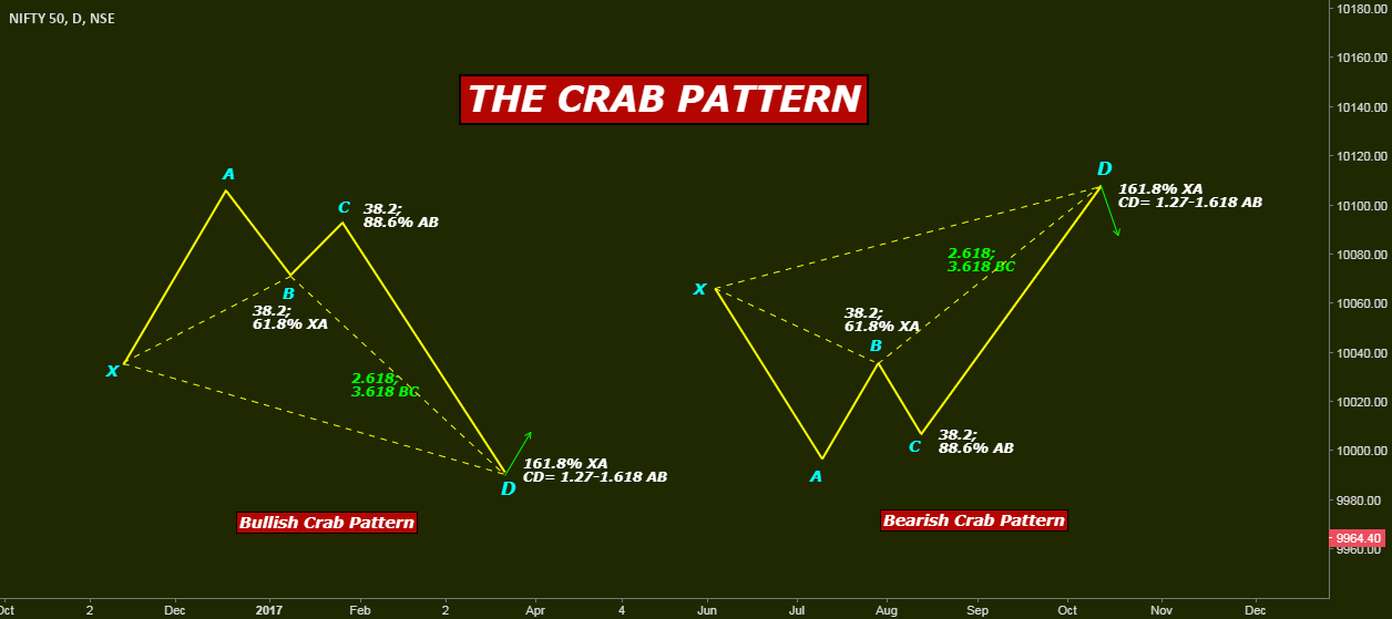 THE HARMONIC PATTERNS SERIES: III THE CRAB PATTERN