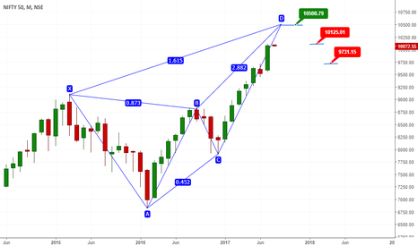 NIFTY: Will Nifty to touch 10500 and fall back to 9k series ?