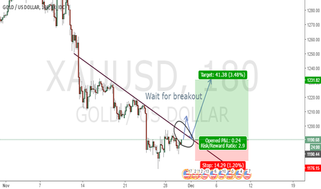 XAUUSD: Wait for breakout