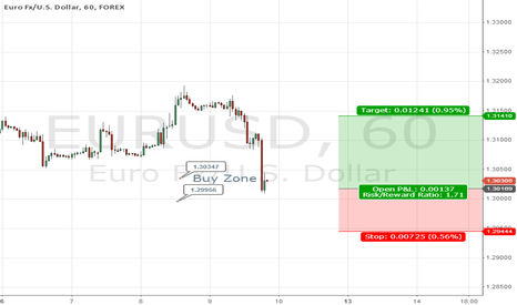 EURUSD: EUR/USD Swing Trade Long