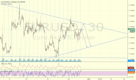 EURUSD: short either way