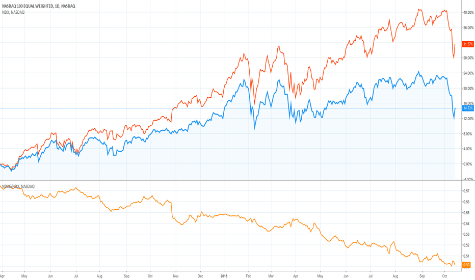 NDXE: NDX 100 EQUAL WEIGHTED vs MARKET CAP WEIGHTED ...