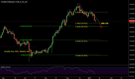 GBPJPY: KILLING ZONE TO BUY