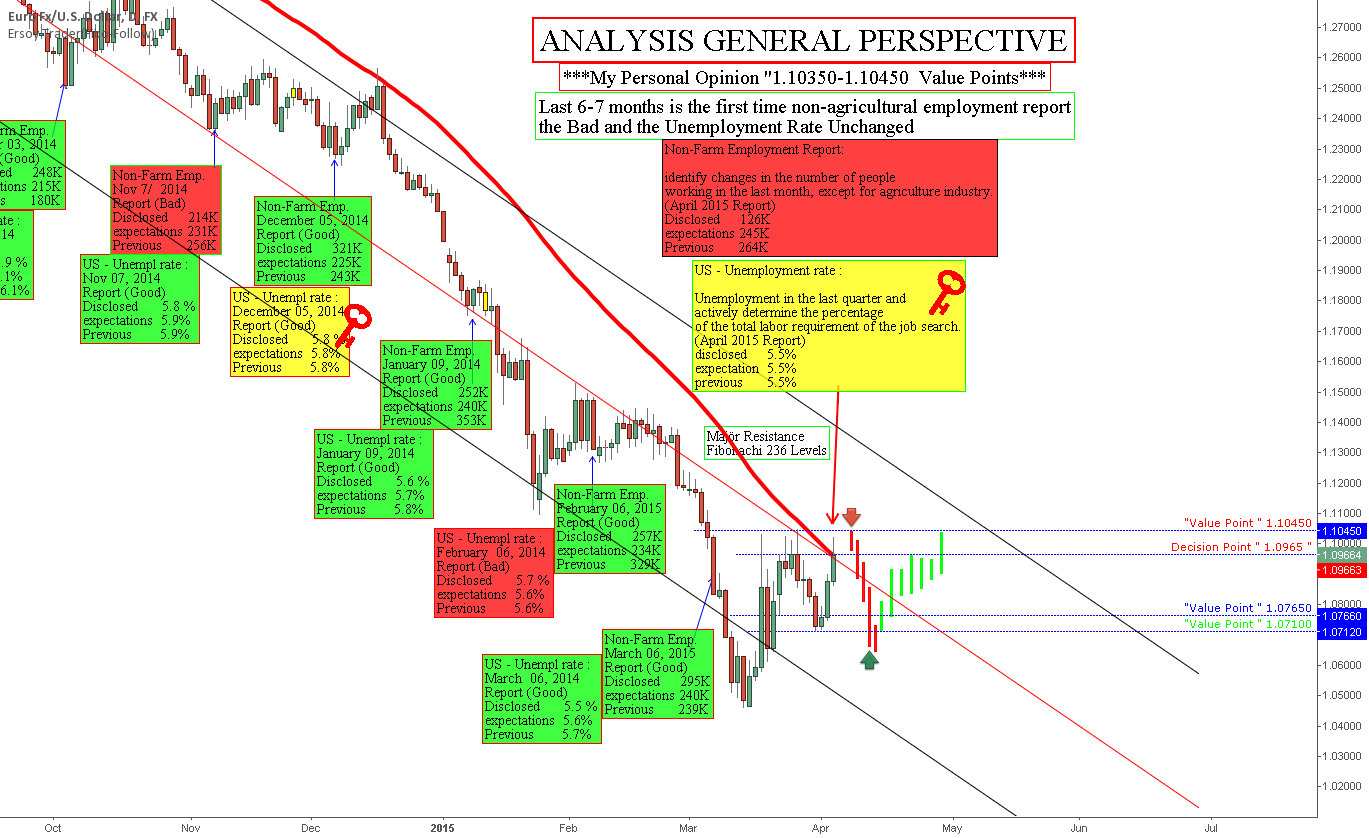 EURUSD ANALYSIS GENERAL PERSPECTIVE