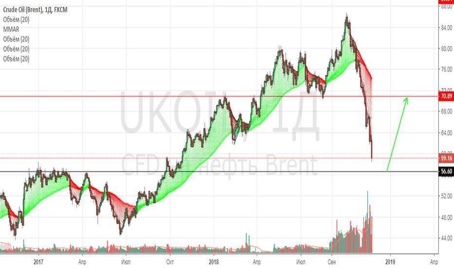 UKOIL: Лонг от 56-57