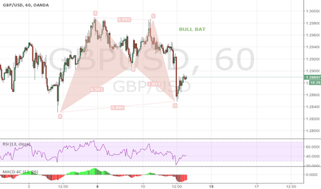 GBPUSD: EURUSD  1H    Bull Bat... Entry type 2