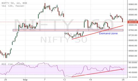 NIFTY: Nifty - the Shorter TF