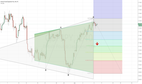 GBPJPY: GBPJPY Short to 50% Retracement @ 171.000