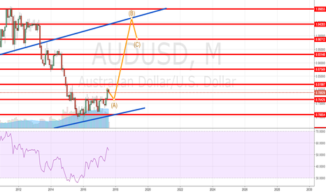 AUDUSD: AUDUSD IN A PRICE CONSOLIDATION WITH AN EXPECTED BULLISH OUTLOOK