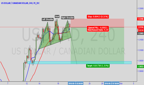 USDCAD: USD/CAD  H/S Pattern