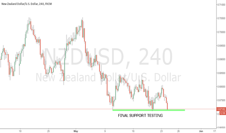 NZDUSD: NZDUSD SHORT READY TO BREAK
