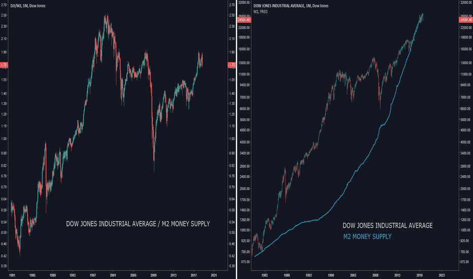 DJI/M2: DOW JONES INDUSTRIAL AVERAGE / M2 MONEY SUPPLY