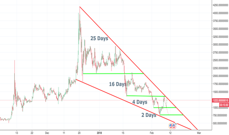 BCCUSDT: BCC - Support Becomes Resistance Until Today
