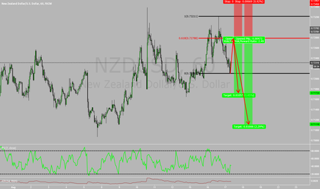 NZDUSD: 2618 Alternate Entry for bigger move to the downside! w/video