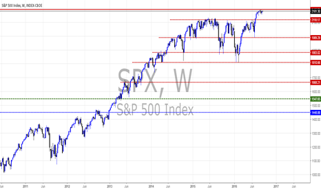 SPX: S&P500 weekly views by Pounds_fx