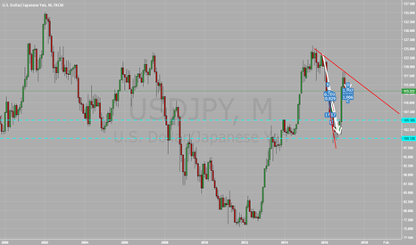 USDJPY: short this thing