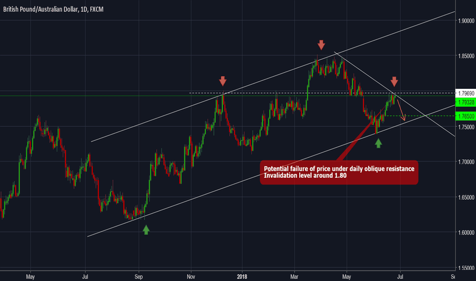 GBPAUD: GBPAUD - Forecast and technical setup for the next day