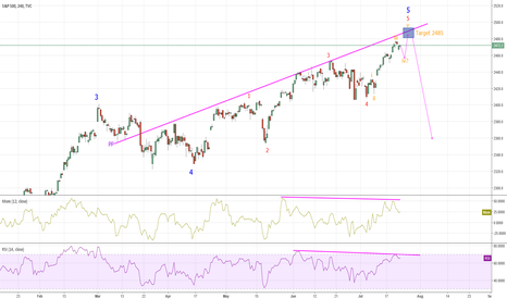 SPX: S&P500 - Top in sight?
