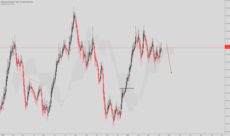 NZDUSD: NZD/USD D1 SwingTrader