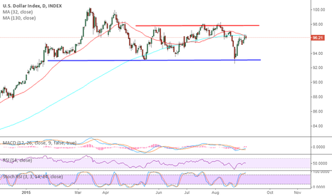 DXY: USD on consolidation mode