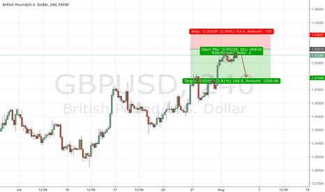 GBPUSD: Why Pound is limited to the upside