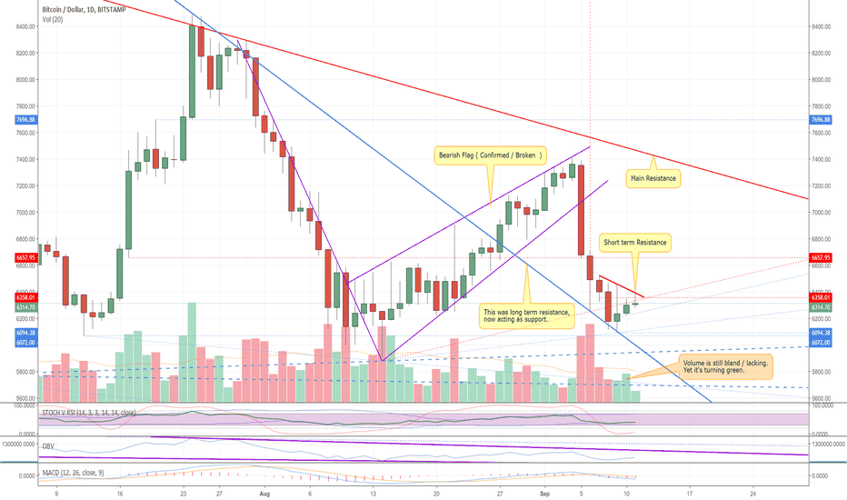 BTCUSD: A chance for the Bulls ? Let's see.