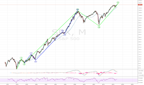 SPX: S&P500 - Beware - 60% downside potential