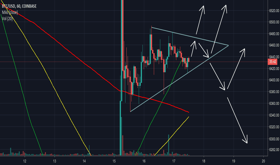BTCUSD: Bitcoin move expected in the next 24 hours
