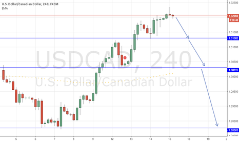 USDCAD: usdcad long sell. in h4 on top shoting star candle this is sell