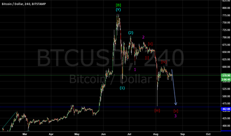 BTCUSD: BITCOIN FALL IN WAVE 3 OF (3)