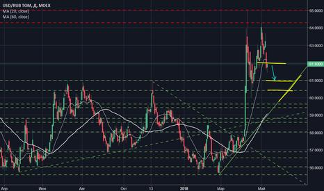 USDRUB_TOM: Singularity MAIN - Доллар/Рубль (MOEX)