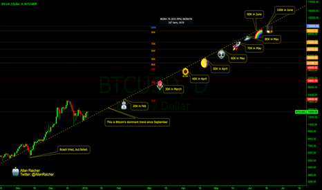 BTCUSD: Bitcoin is going to hit 100K by June... probably