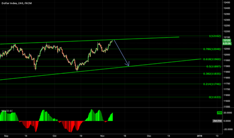 USDOLLAR: Dollar Index - Another wave down is expected
