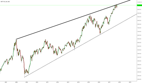 """NIFTY: Nifty trading with """"Rising Wedge"""" pattern"""